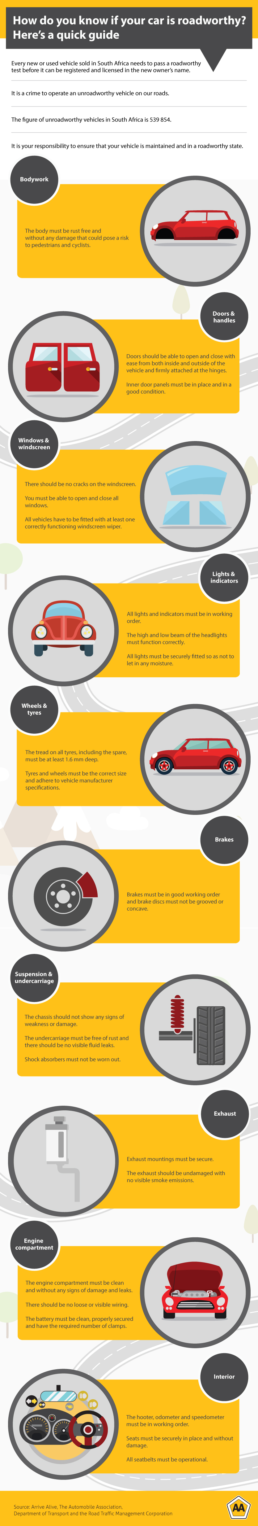 A guide to the main items that are checked during a roadworthy test