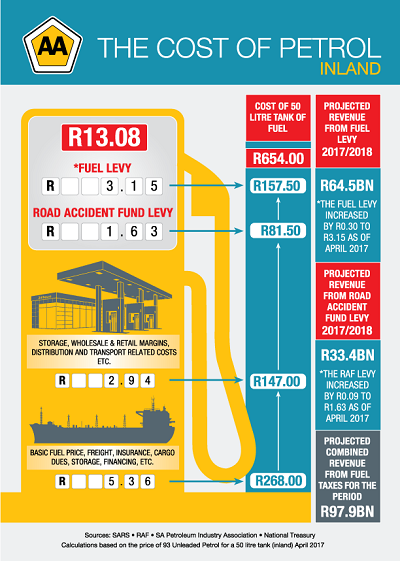 Cost of petrol_Inland