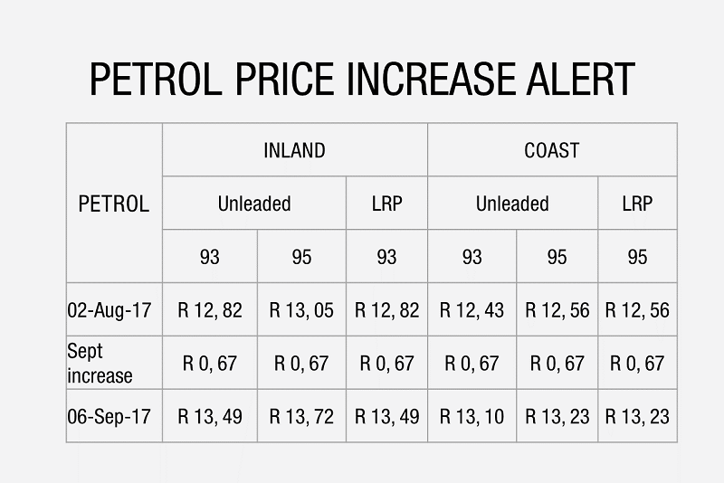Aa Petrol Calculator >> Fuel Prices | Automobile Association of South Africa