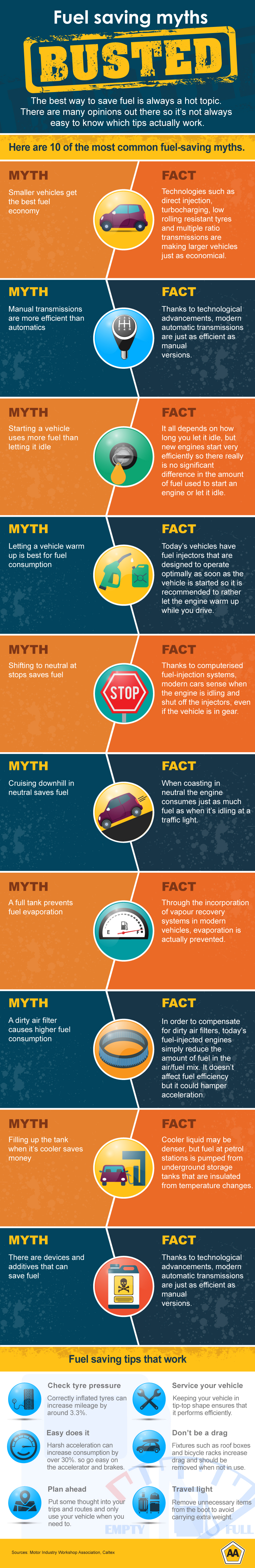 Common fuel myths, busted!