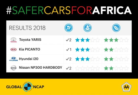 Global NCAP and The AA of South Africa 2018 #SaferCarsForAfrica Results