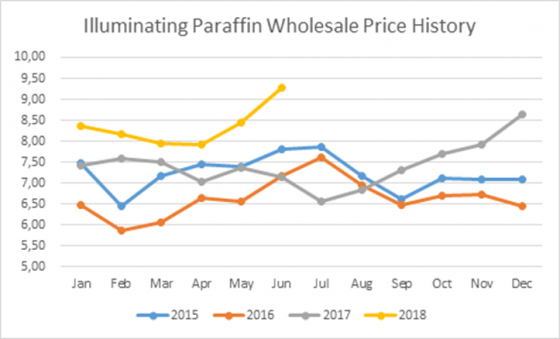 Illuminating Paraffin Wholesale Price History