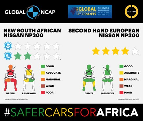 Global NCAP Car to Car crash test  demonstrates double standard on vehicle safety in Africa |AA
