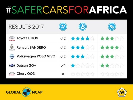 Safer Cars for Africa Crash Results